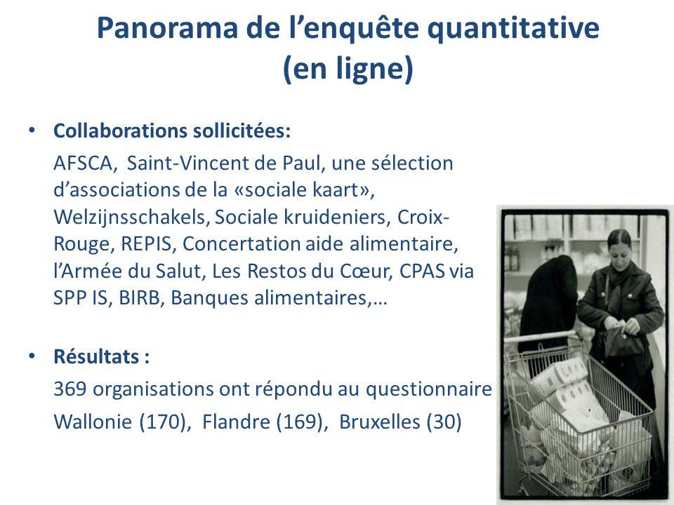 Panorama de lenquête quantitative (en ligne) Collaborations sollicitées: AFSCA, Saint-Vincent de Paul, une sélection dassociations de la «sociale kaar