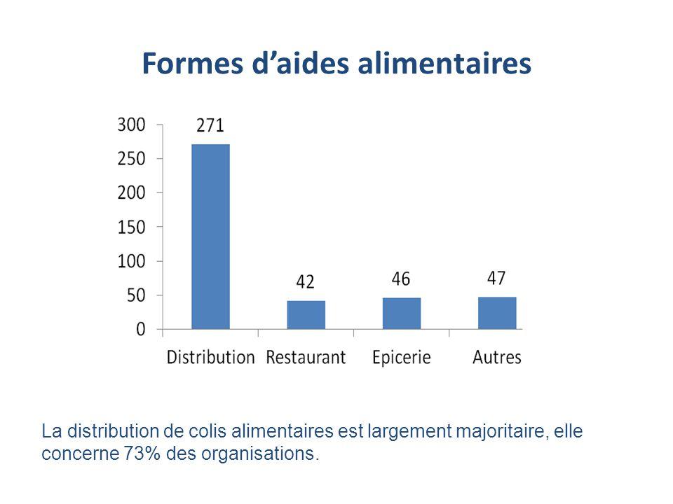 Formes daides alimentaires La distribution de colis alimentaires est largement majoritaire, elle concerne 73% des organisations.