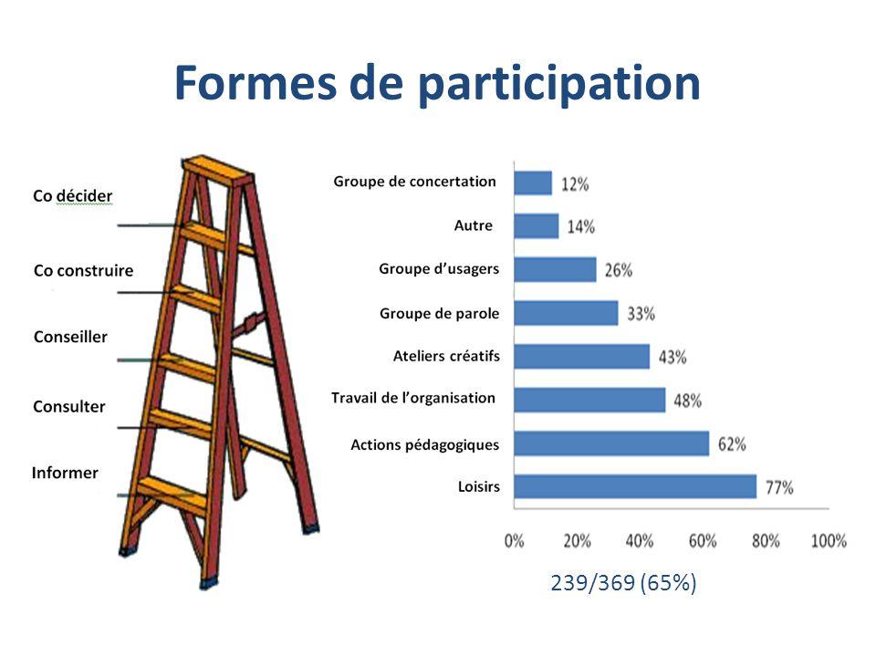 Formes de participation 239/369 (65%)