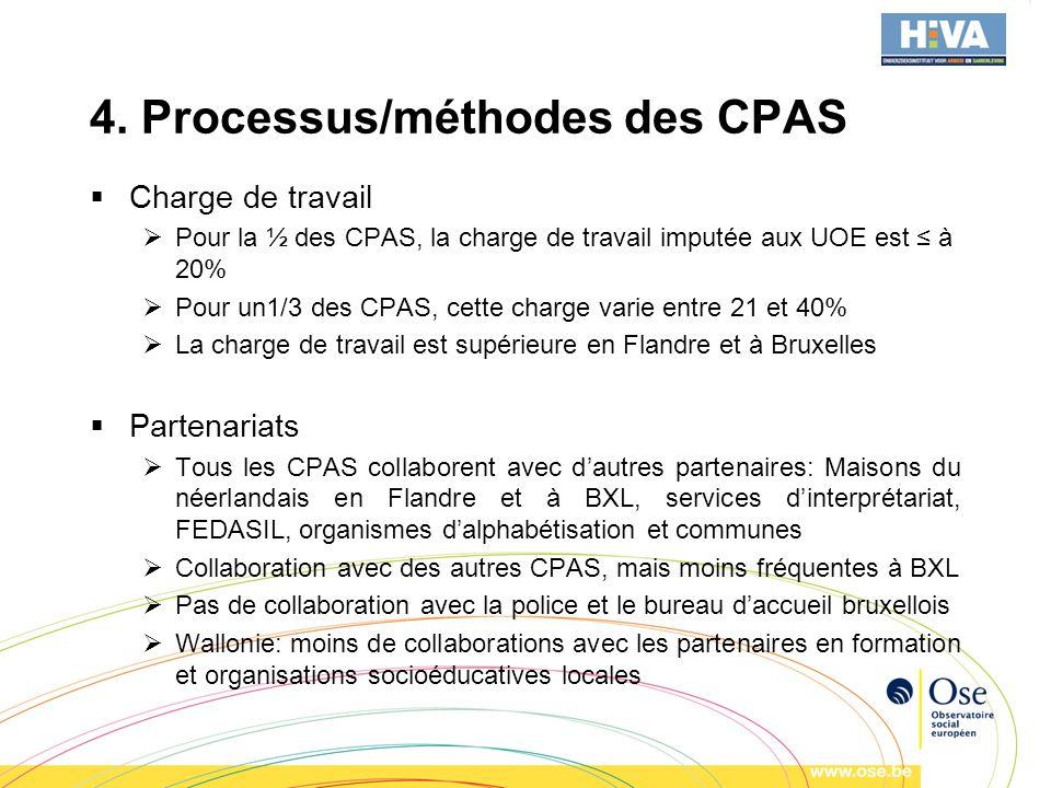 4. Processus/méthodes des CPAS Charge de travail Pour la ½ des CPAS, la charge de travail imputée aux UOE est à 20% Pour un1/3 des CPAS, cette charge