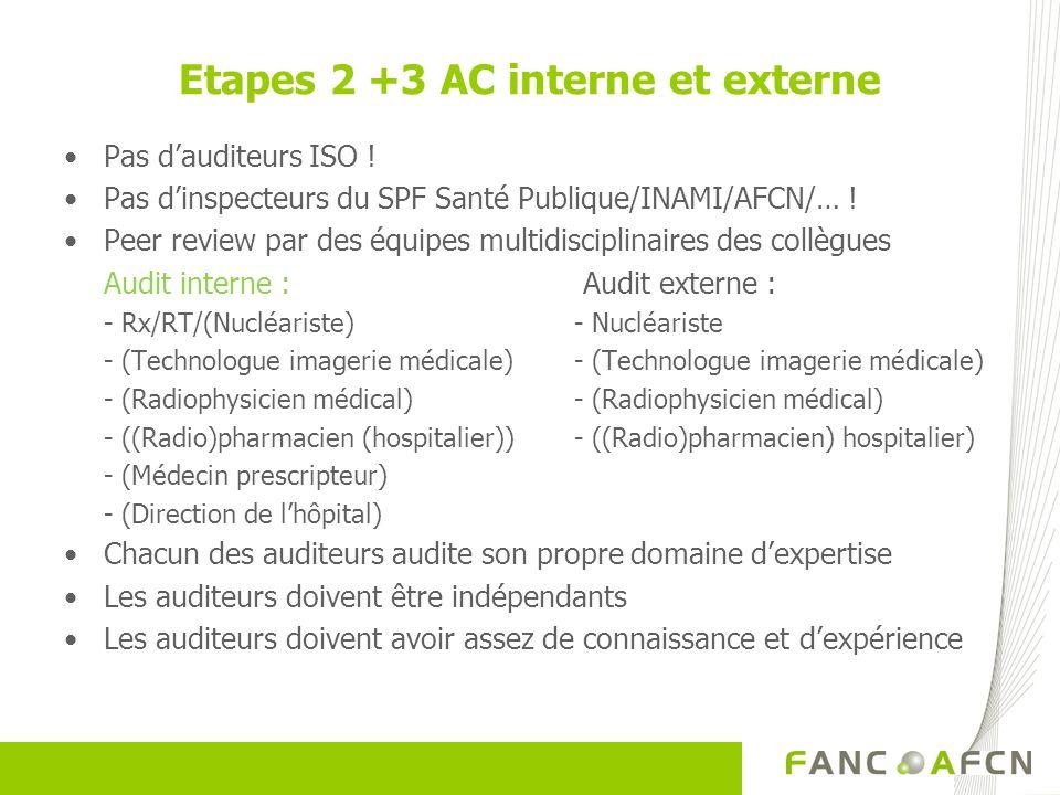 Etapes 2 +3 AC interne et externe Pas dauditeurs ISO ! Pas dinspecteurs du SPF Santé Publique/INAMI/AFCN/… ! Peer review par des équipes multidiscipli