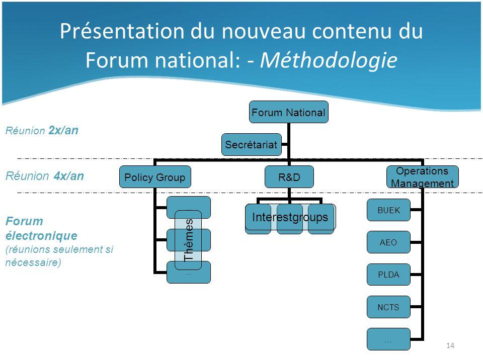 14 Présentation du nouveau contenu du Forum national: - Méthodologie Thèmes Interestgroups Réunion 2x/an Réunion 4x/an Forum électronique (réunions seulement si nécessaire)