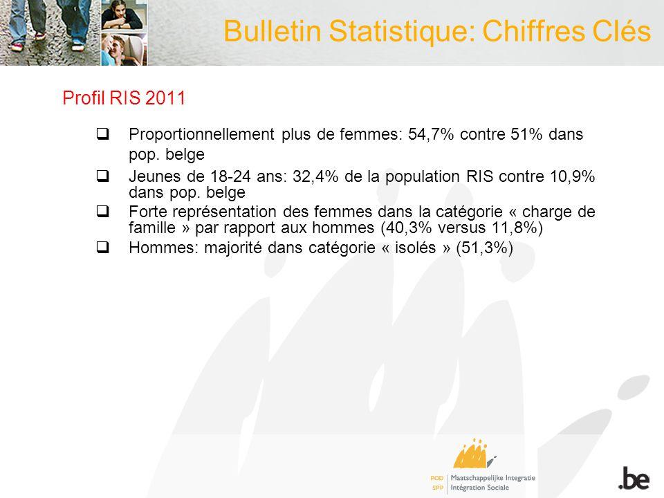 Bulletin Statistique: Chiffres Clés Profil RIS 2011 Proportionnellement plus de femmes: 54,7% contre 51% dans pop. belge Jeunes de 18-24 ans: 32,4% de
