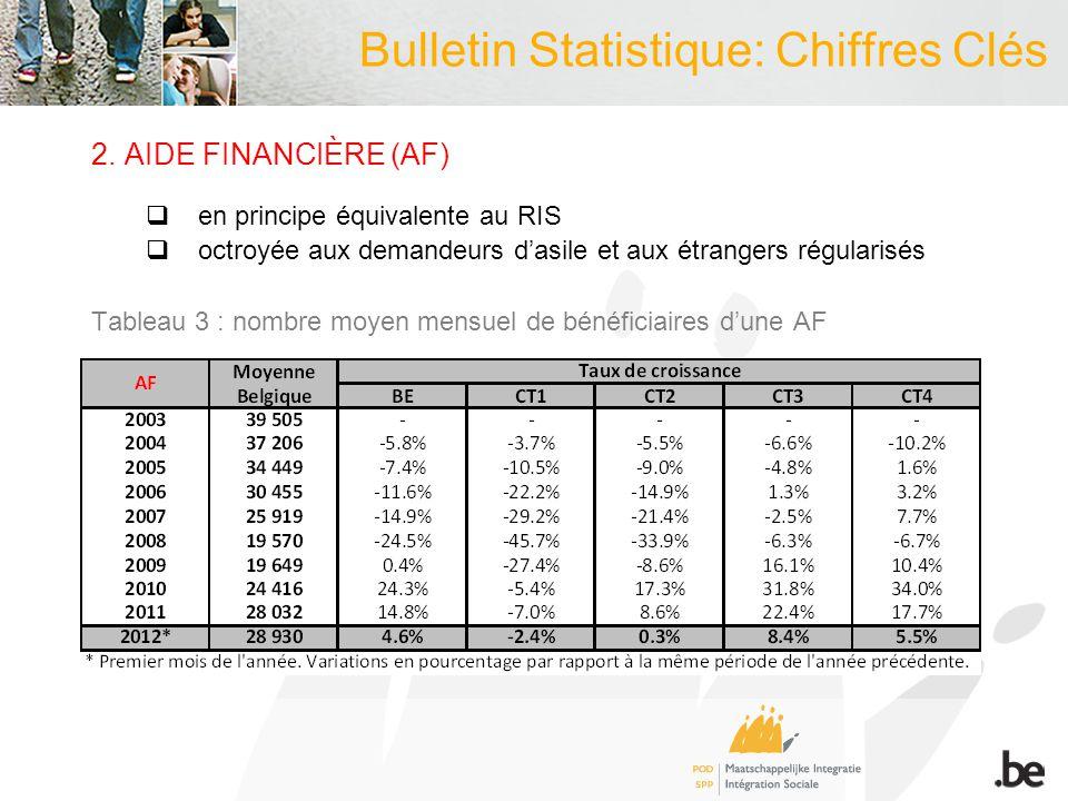 Bulletin Statistique: Chiffres Clés 2.AIDE FINANCIÈRE (AF) en principe équivalente au RIS octroyée aux demandeurs dasile et aux étrangers régularisés Tableau 3 : nombre moyen mensuel de bénéficiaires dune AF