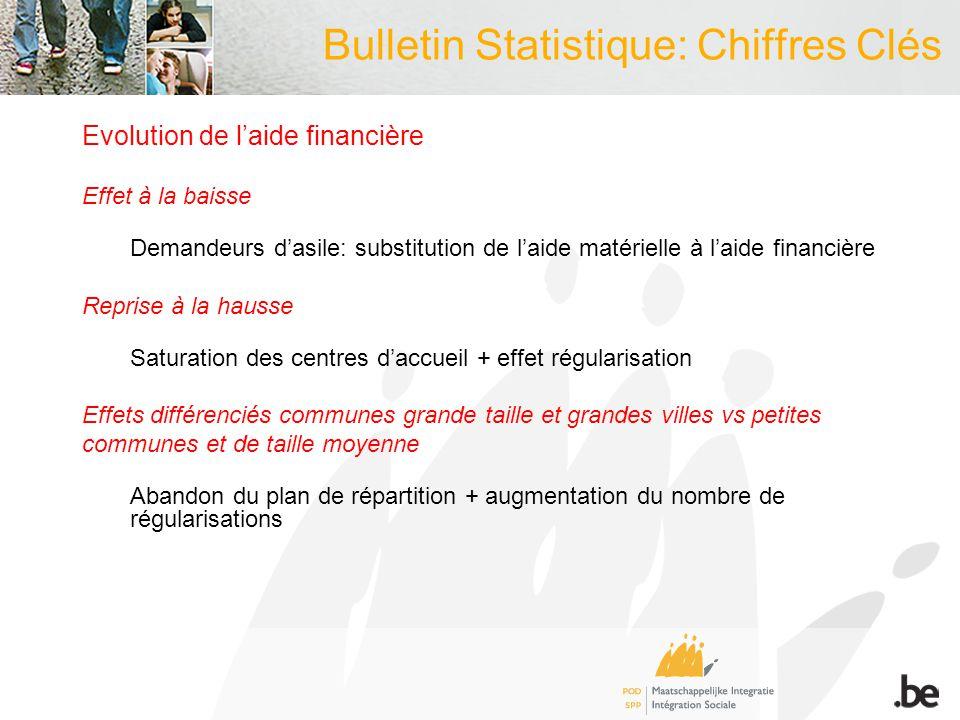 Bulletin Statistique: Chiffres Clés Evolution de laide financière Effet à la baisse Demandeurs dasile: substitution de laide matérielle à laide financ