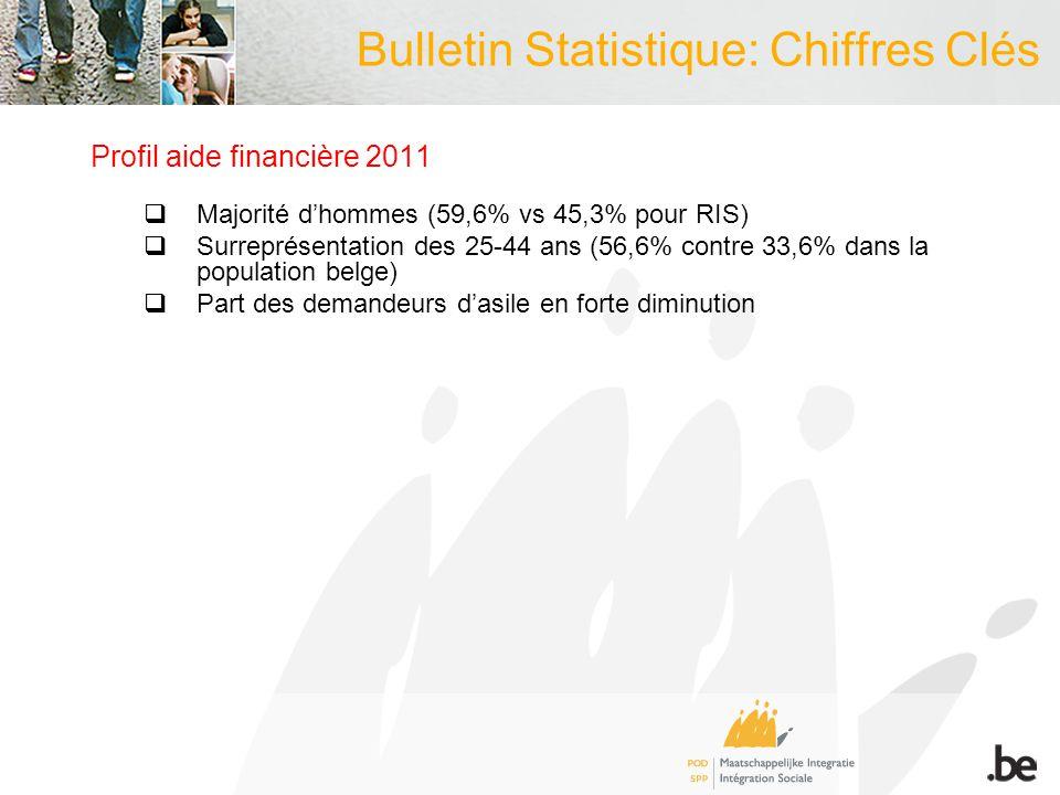 Profil aide financière 2011 Majorité dhommes (59,6% vs 45,3% pour RIS) Surreprésentation des 25-44 ans (56,6% contre 33,6% dans la population belge) Part des demandeurs dasile en forte diminution