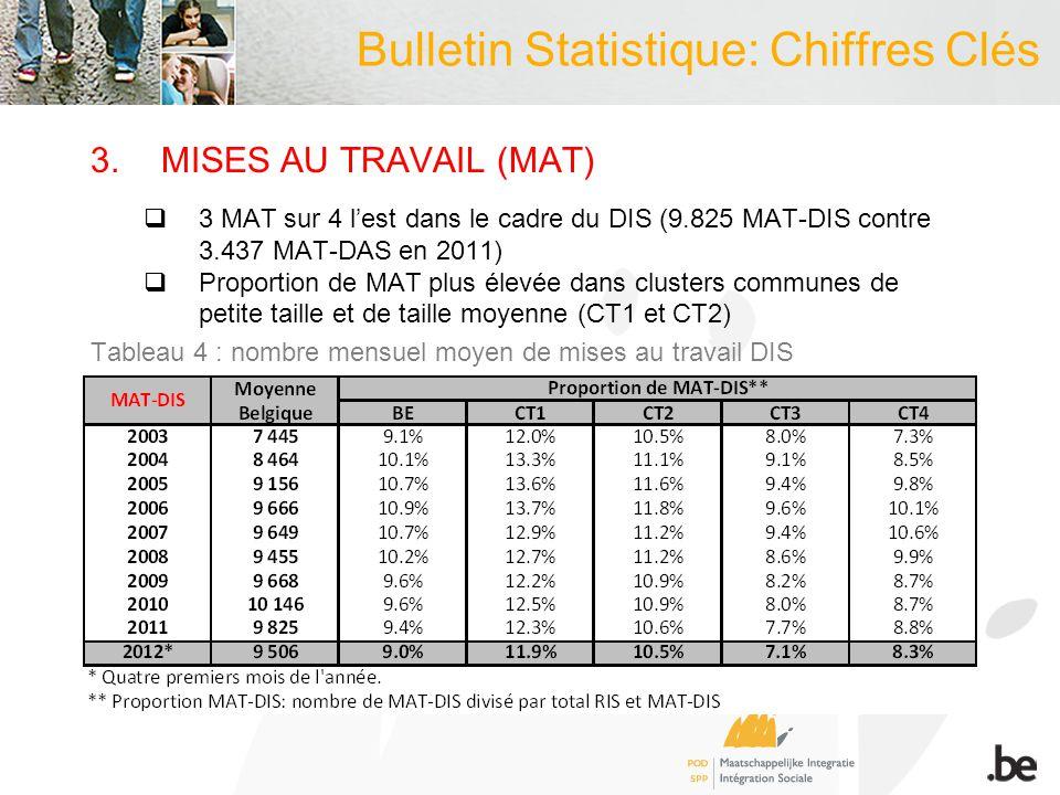 3.MISES AU TRAVAIL (MAT) 3 MAT sur 4 lest dans le cadre du DIS (9.825 MAT-DIS contre 3.437 MAT-DAS en 2011) Proportion de MAT plus élevée dans clusters communes de petite taille et de taille moyenne (CT1 et CT2) Tableau 4 : nombre mensuel moyen de mises au travail DIS