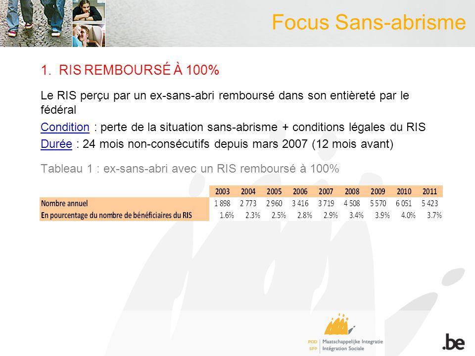 Focus Sans-abrisme 1. RIS REMBOURSÉ À 100% Le RIS perçu par un ex-sans-abri remboursé dans son entièreté par le fédéral Condition : perte de la situat