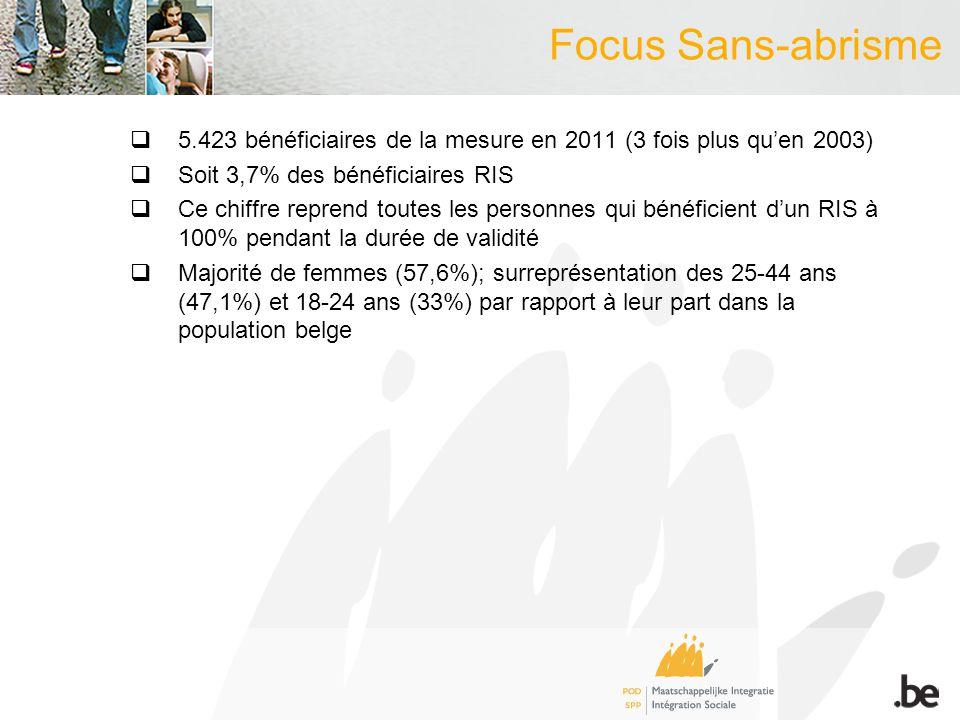 Focus Sans-abrisme 5.423 bénéficiaires de la mesure en 2011 (3 fois plus quen 2003) Soit 3,7% des bénéficiaires RIS Ce chiffre reprend toutes les personnes qui bénéficient dun RIS à 100% pendant la durée de validité Majorité de femmes (57,6%); surreprésentation des 25-44 ans (47,1%) et 18-24 ans (33%) par rapport à leur part dans la population belge