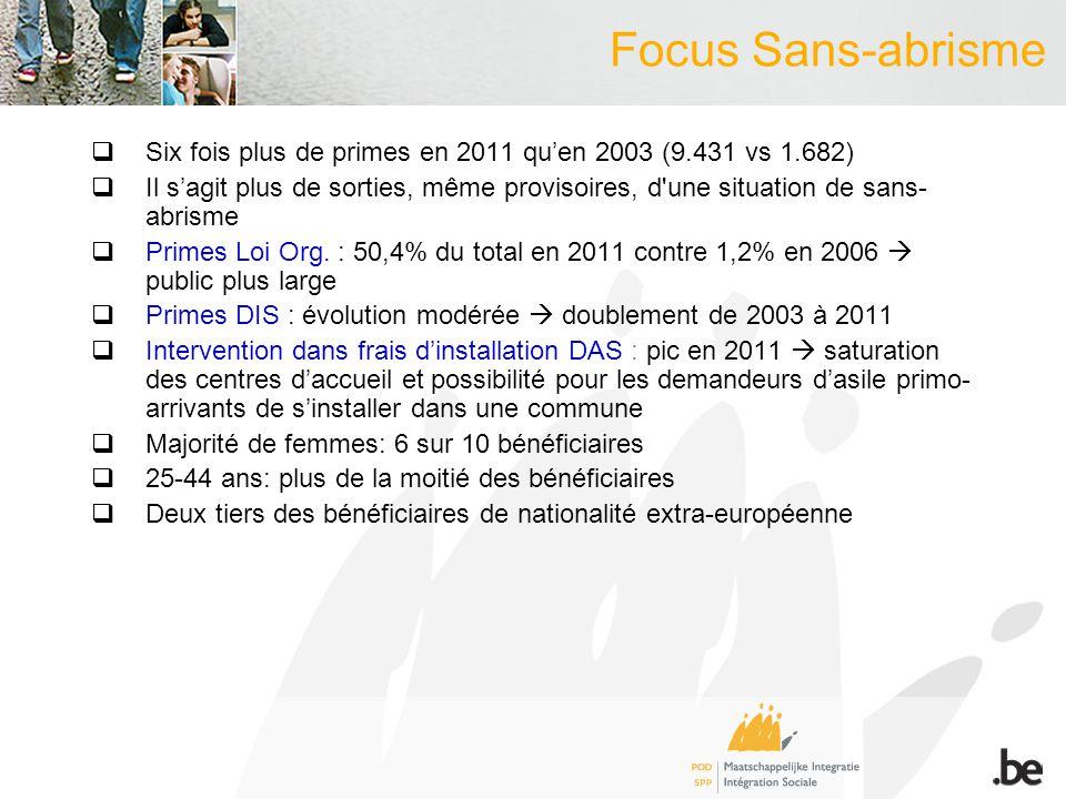 Focus Sans-abrisme Six fois plus de primes en 2011 quen 2003 (9.431 vs 1.682) Il sagit plus de sorties, même provisoires, d une situation de sans- abrisme Primes Loi Org.