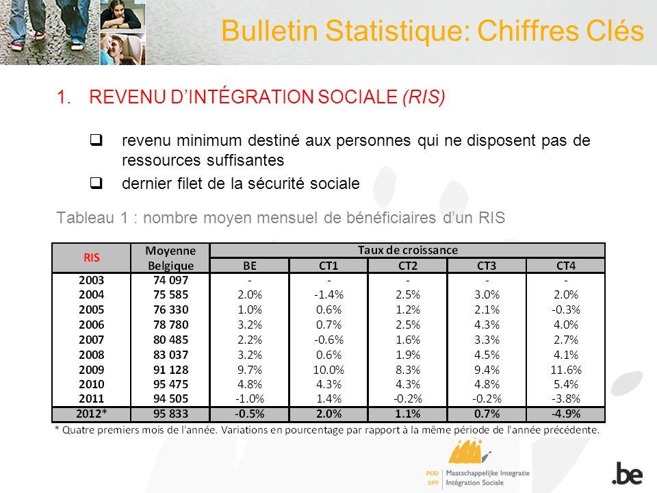 Bulletin Statistique: Chiffres Clés 1.REVENU DINTÉGRATION SOCIALE (RIS) revenu minimum destiné aux personnes qui ne disposent pas de ressources suffisantes dernier filet de la sécurité sociale Tableau 1 : nombre moyen mensuel de bénéficiaires dun RIS