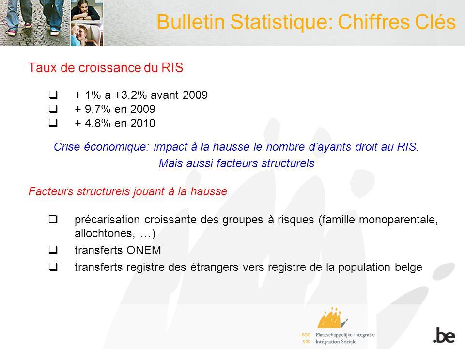 Bulletin Statistique: Chiffres Clés Taux de croissance du RIS + 1% à +3.2% avant 2009 + 9.7% en 2009 + 4.8% en 2010 Crise économique: impact à la hausse le nombre dayants droit au RIS.