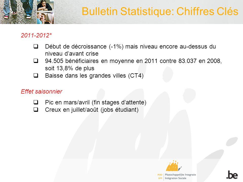 2011-2012* Début de décroissance (-1%) mais niveau encore au-dessus du niveau davant crise 94.505 bénéficiaires en moyenne en 2011 contre 83.037 en 20