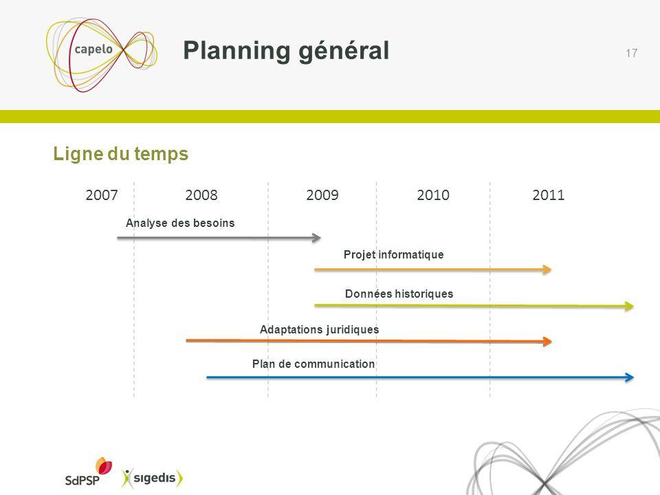 17 Ligne du temps Planning général 20072008200920102011 Analyse des besoins Projet informatique Données historiques Adaptations juridiques Plan de communication