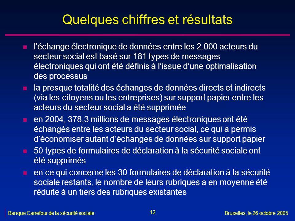 12 Banque Carrefour de la sécurité socialeBruxelles, le 26 octobre 2005 Quelques chiffres et résultats n léchange électronique de données entre les 2.