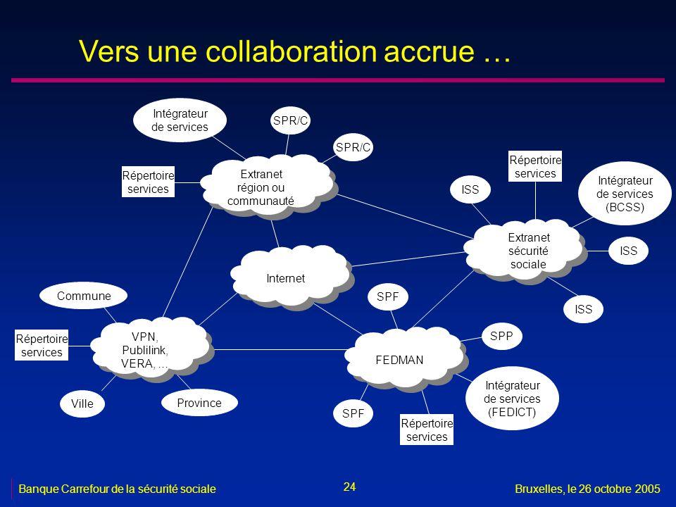 24 Banque Carrefour de la sécurité socialeBruxelles, le 26 octobre 2005 Vers une collaboration accrue … Internet Extranet région ou communauté Extrane