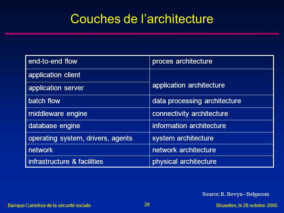 28 Banque Carrefour de la sécurité socialeBruxelles, le 26 octobre 2005 Couches de larchitecture end-to-end flowproces architecture application client