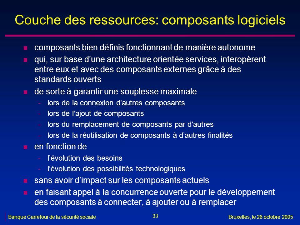 33 Banque Carrefour de la sécurité socialeBruxelles, le 26 octobre 2005 Couche des ressources: composants logiciels n composants bien définis fonction