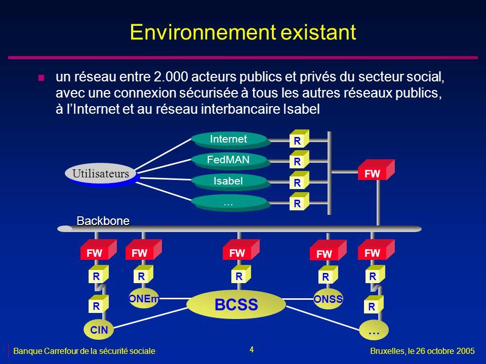 4 Banque Carrefour de la sécurité socialeBruxelles, le 26 octobre 2005 Environnement existant n un réseau entre 2.000 acteurs publics et privés du secteur social, avec une connexion sécurisée à tous les autres réseaux publics, à lInternet et au réseau interbancaire Isabel R FW R ONEm Utilisateurs FW RR R Internet R FedMAN R Isabel … … FW R R CIN Backbone R … ONSS FW R BCSS
