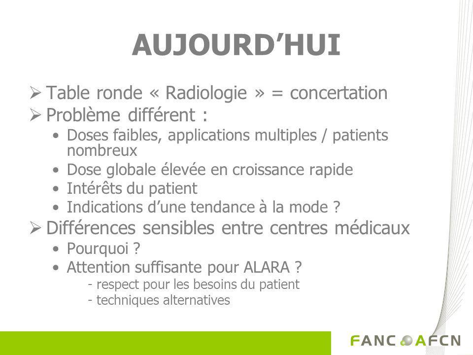 AUJOURDHUI Table ronde « Radiologie » = concertation Problème différent : Doses faibles, applications multiples / patients nombreux Dose globale élevée en croissance rapide Intérêts du patient Indications dune tendance à la mode .