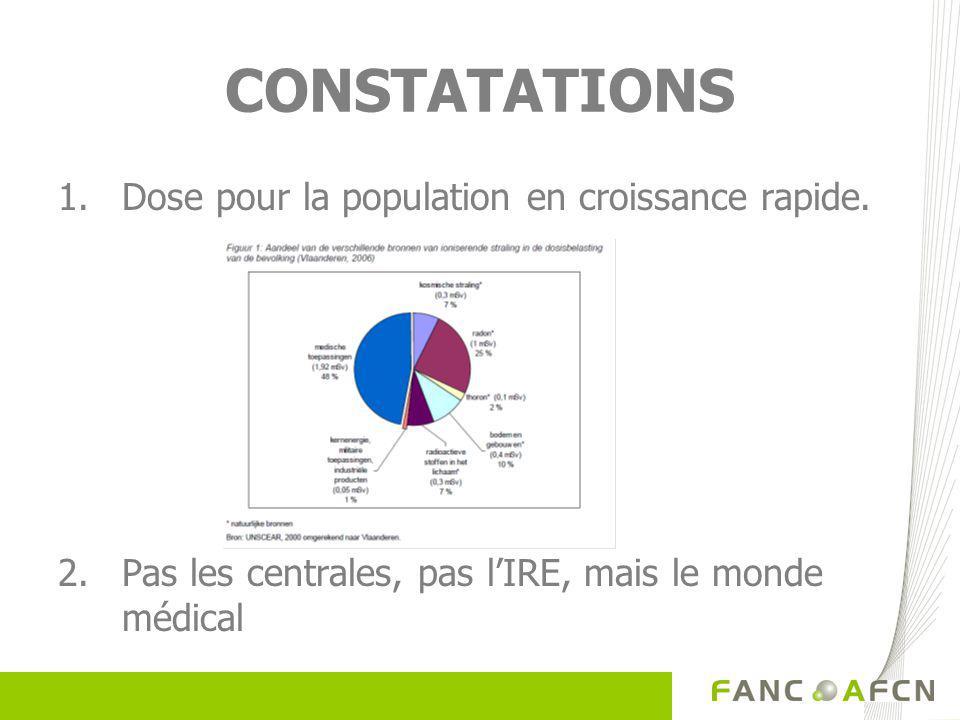 CONSTATATIONS 1.Dose pour la population en croissance rapide.
