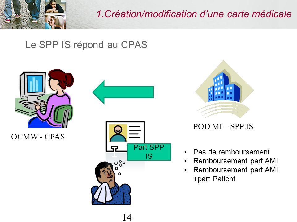 14 1.Création/modification dune carte médicale Le SPP IS répond au CPAS Part SPP IS Pas de remboursement Remboursement part AMI Remboursement part AMI