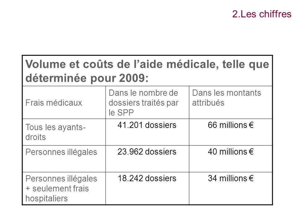 2.Les chiffres Volume et coûts de laide médicale, telle que déterminée pour 2009: Frais médicaux Dans le nombre de dossiers traités par le SPP Dans le