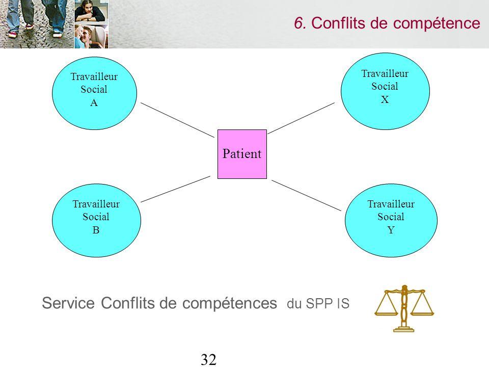 32 6. Conflits de compétence Service Conflits de compétences du SPP IS Travailleur Social X Travailleur Social Y Travailleur Social A Travailleur Soci