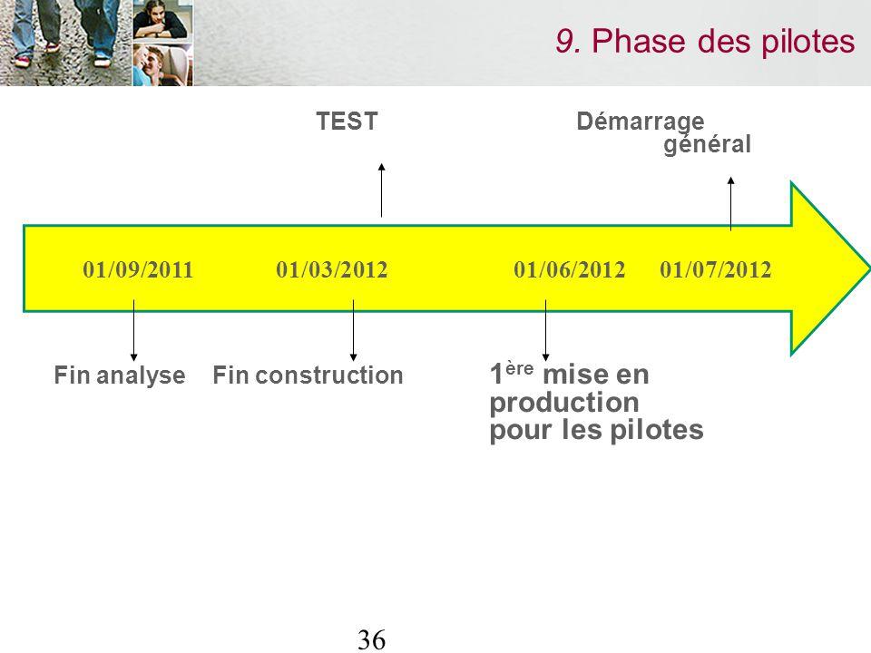 36 9. Phase des pilotes TEST Démarrage général Fin analyse Fin construction 1 ère mise en production pour les pilotes 01/09/2011 01/03/2012 01/06/2012