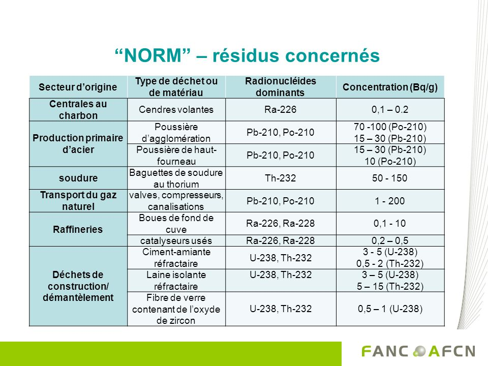 NORM – résidus concernés Secteur dorigine Type de déchet ou de matériau Radionucléides dominants Concentration (Bq/g) Centrales au charbon Cendres vol