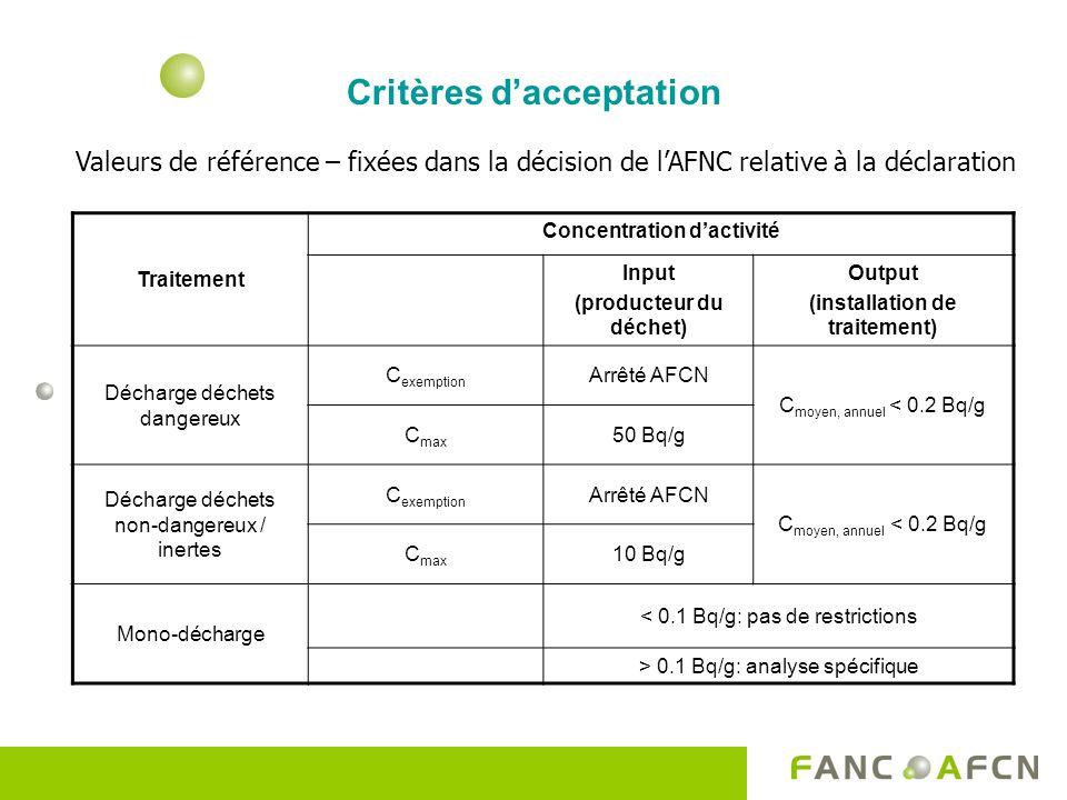Critères dacceptation Valeurs de référence – fixées dans la décision de lAFNC relative à la déclaration Traitement Concentration dactivité Input (prod
