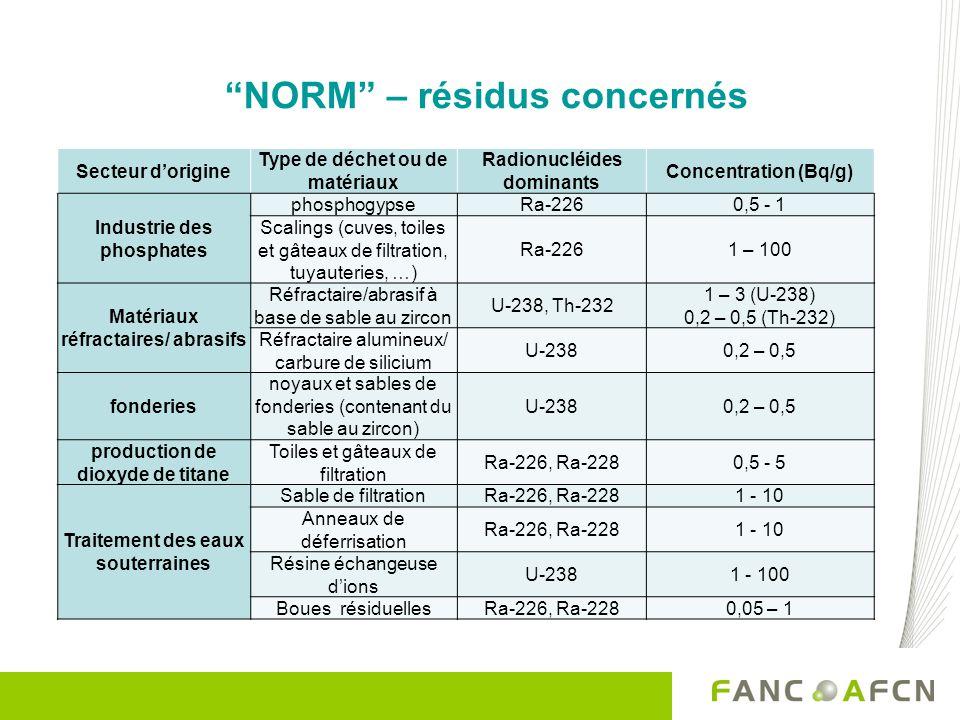 NORM – résidus concernés Secteur dorigine Type de déchet ou de matériaux Radionucléides dominants Concentration (Bq/g) Industrie des phosphates phosph