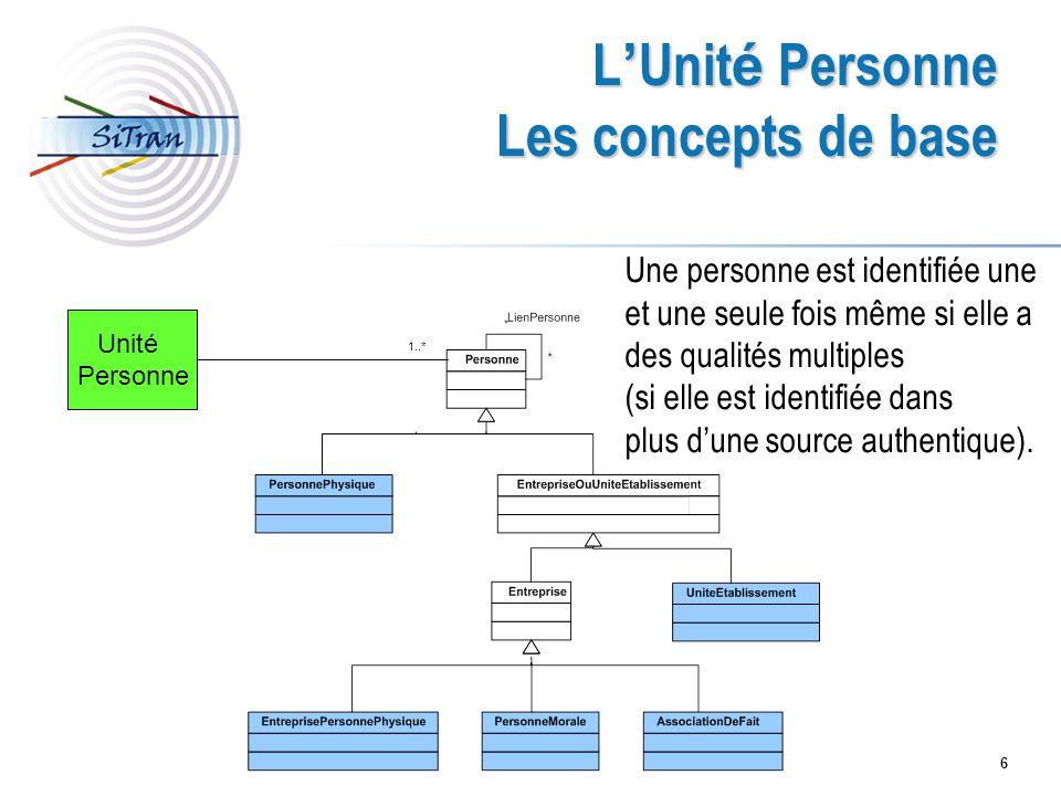 6 L Unit é Personne Les concepts de base Unité Personne 1..* Une personne est identifiée une et une seule fois même si elle a des qualités multiples (si elle est identifiée dans plus dune source authentique).