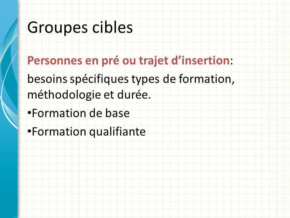 Groupes cibles Personnes en pré ou trajet dinsertion: besoins spécifiques types de formation, méthodologie et durée.
