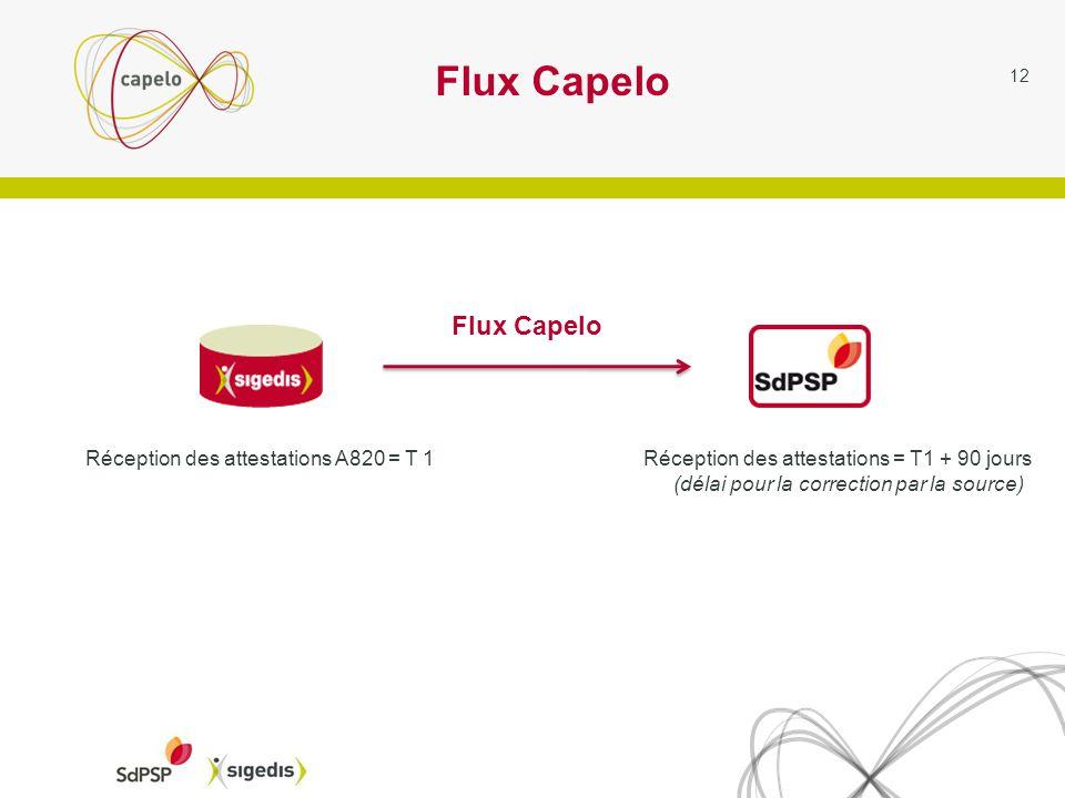 Flux Capelo 12 Réception des attestations A820 = T 1Réception des attestations = T1 + 90 jours (délai pour la correction par la source) Flux Capelo