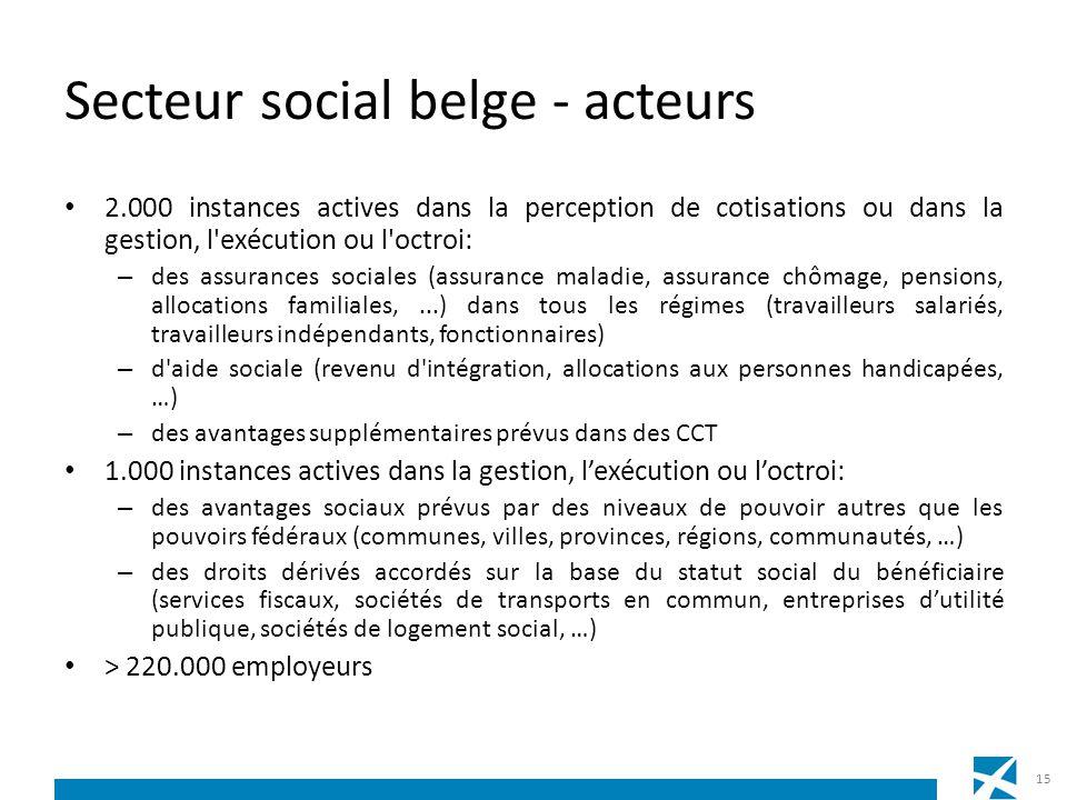 Secteur social belge - acteurs 2.000 instances actives dans la perception de cotisations ou dans la gestion, l'exécution ou l'octroi: – des assurances