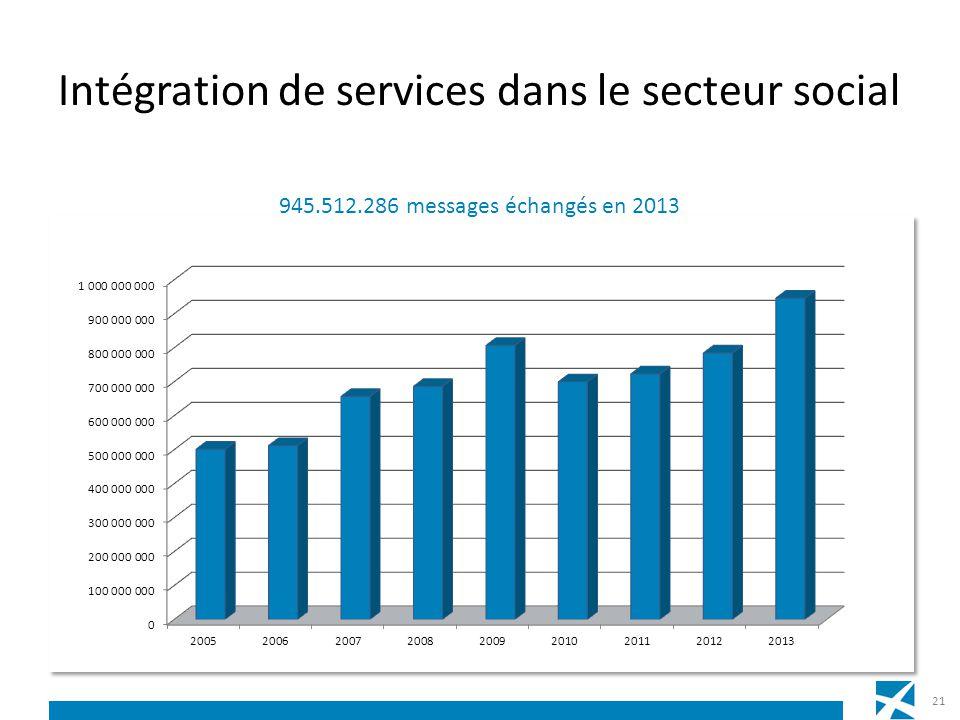 Intégration de services dans le secteur social 21 945.512.286 messages échangés en 2013