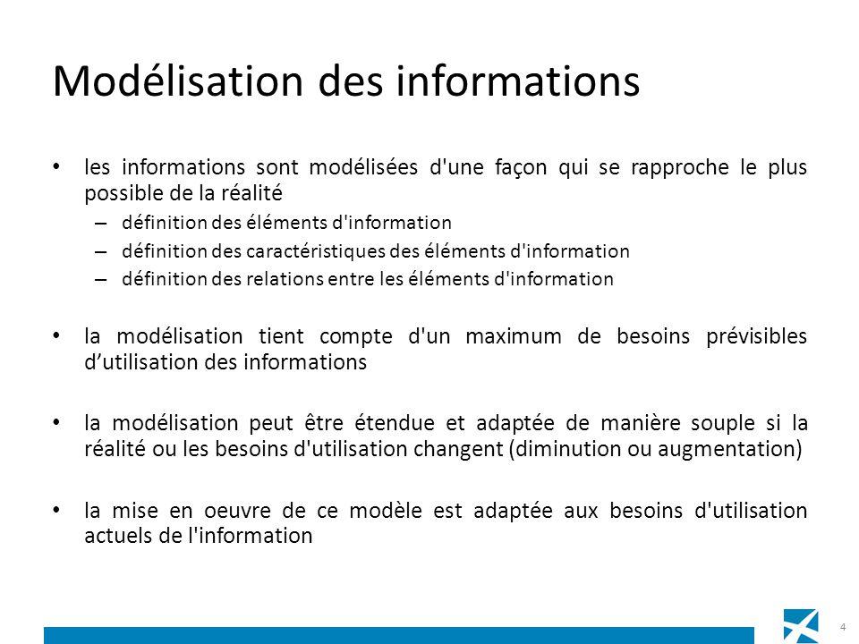 Modélisation des informations les informations sont modélisées d'une façon qui se rapproche le plus possible de la réalité – définition des éléments d
