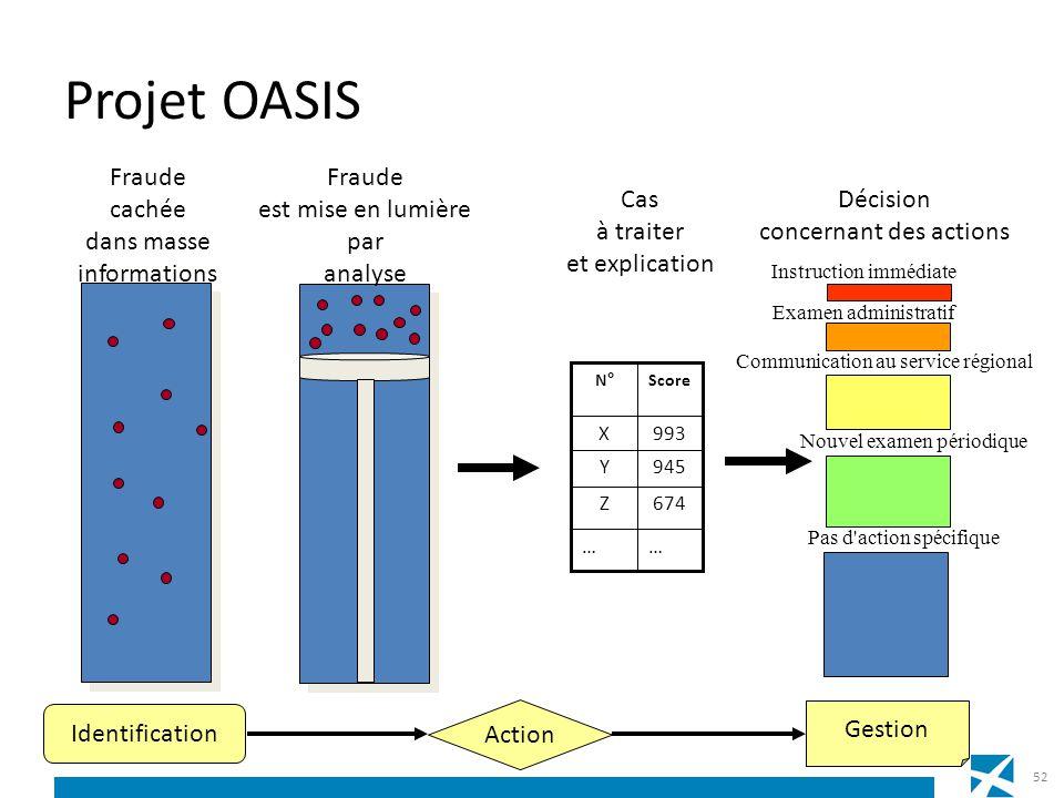 Projet OASIS 52 Identification Action Gestion Fraude cachée dans masse informations …… 674Z 945Y 993X ScoreN° Cas à traiter et explication Décision co