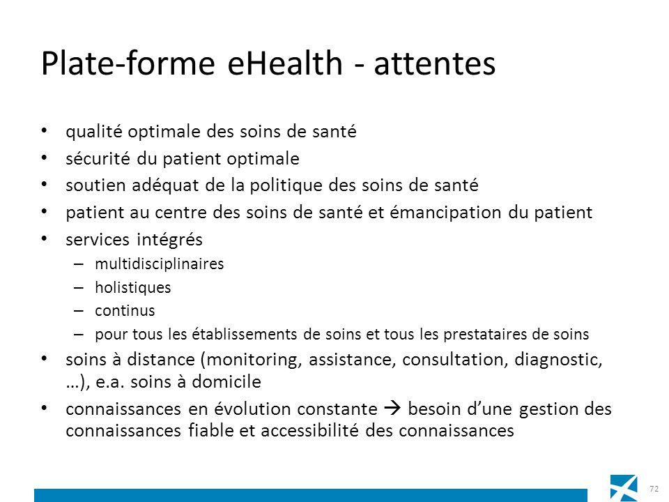 Plate-forme eHealth - attentes qualité optimale des soins de santé sécurité du patient optimale soutien adéquat de la politique des soins de santé pat