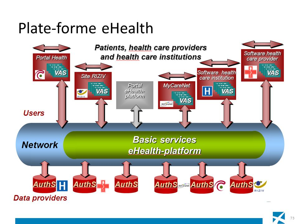 Plate-forme eHealth 73