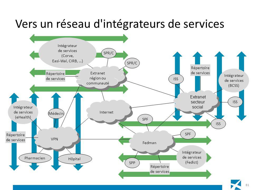Vers un réseau d'intégrateurs de services 81 Internet Extranet région ou communauté Extranet région ou communauté Fedman Répertoire de services SPF SP