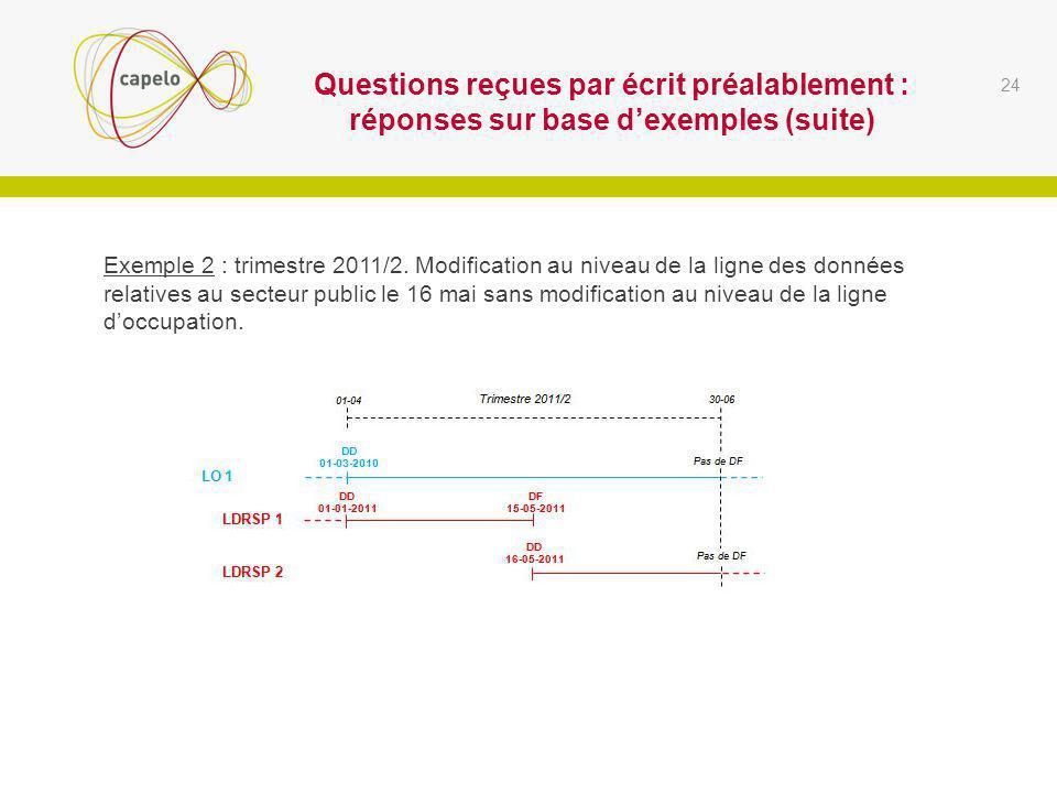 Questions reçues par écrit préalablement : réponses sur base dexemples (suite) 24 Exemple 2 : trimestre 2011/2.
