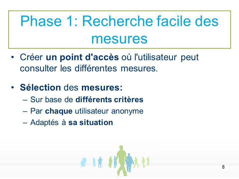 8 Créer un point d accès où l utilisateur peut consulter les différentes mesures.