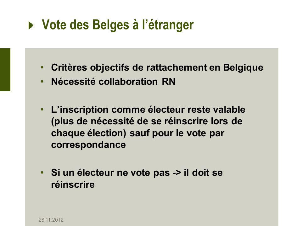 Vote des Belges à létranger Critères objectifs de rattachement en Belgique Nécessité collaboration RN Linscription comme électeur reste valable (plus de nécessité de se réinscrire lors de chaque élection) sauf pour le vote par correspondance Si un électeur ne vote pas -> il doit se réinscrire 28.11.2012