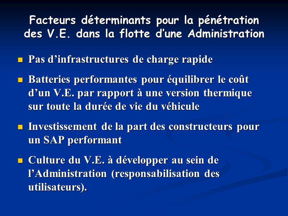 Facteurs déterminants pour la pénétration des V.E. dans la flotte dune Administration Pas dinfrastructures de charge rapide Pas dinfrastructures de ch