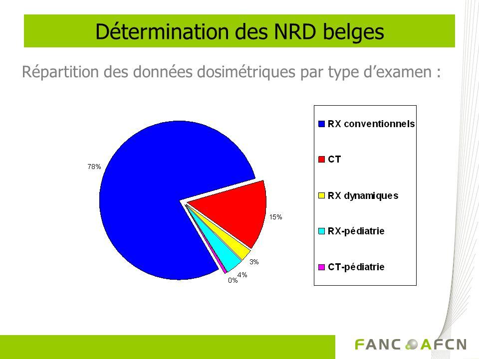 Répartition des données dosimétriques par type dexamen : Détermination des NRD belges