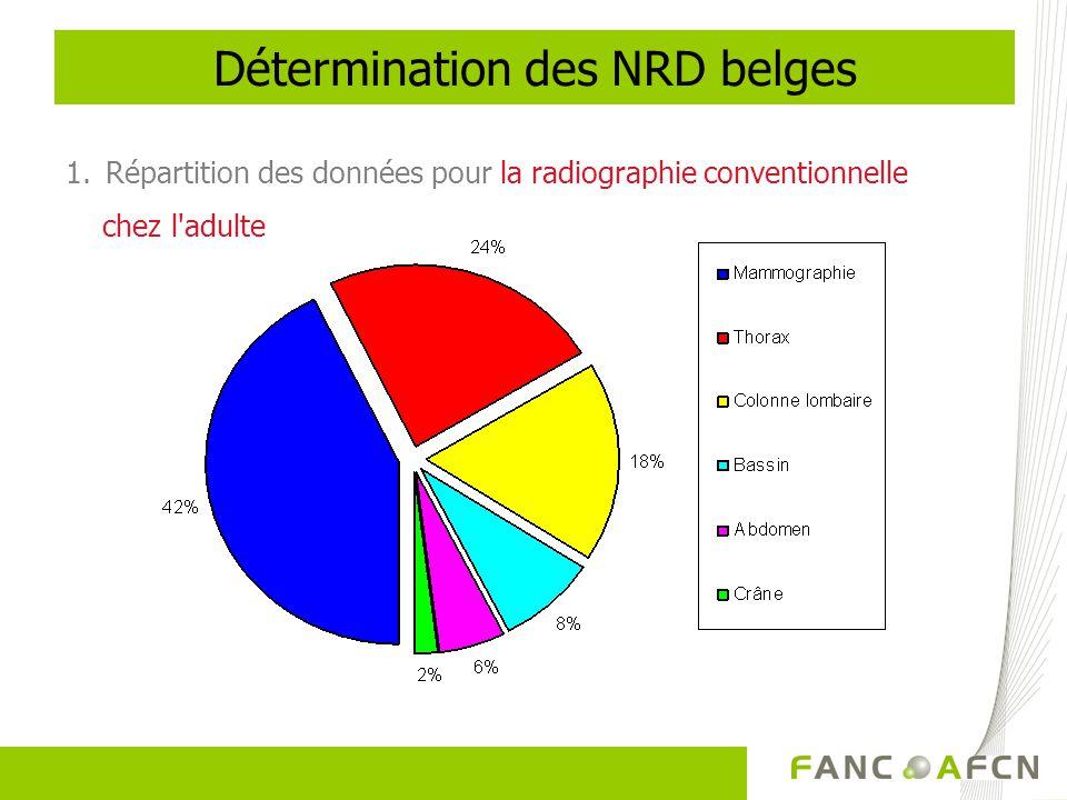 1.Répartition des données pour la radiographie conventionnelle chez l'adulte