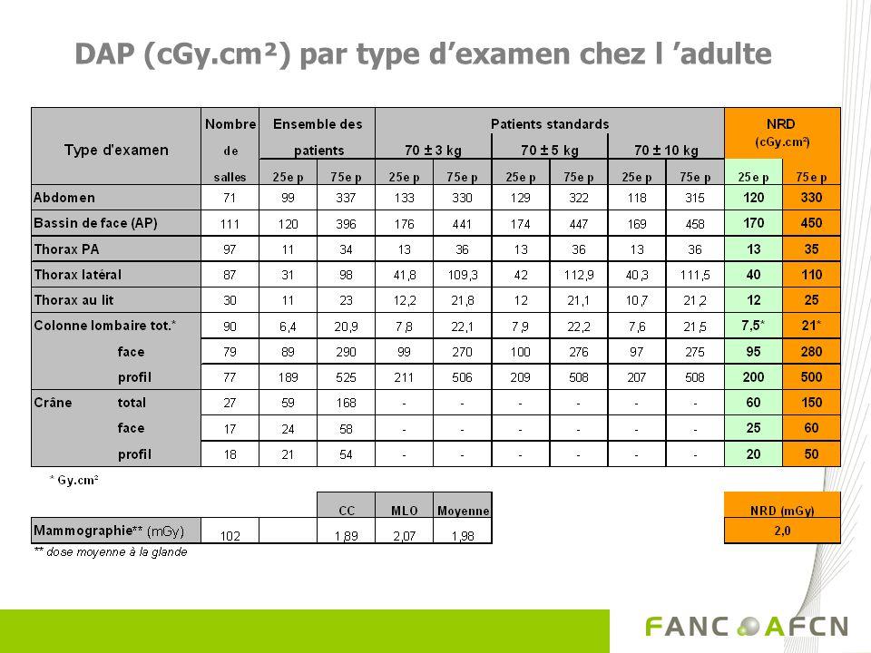DAP (cGy.cm²) par type dexamen chez l adulte