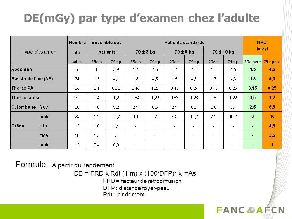 DE(mGy) par type dexamen chez ladulte Formule : A partir du rendement DE = FRD x Rdt (1 m) x (100/DFP)² x mAs FRD = facteur de rétrodiffusion DFP : di